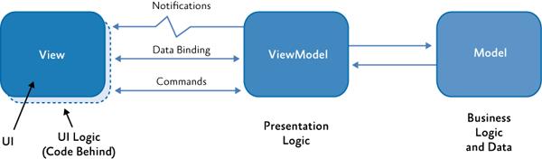 Классы MVVM и их взаимодействие.