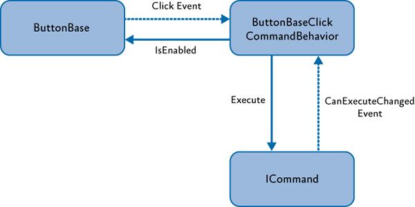 Перенаправление события ButtonClick в IComman.