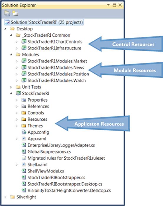 Распределение ресурсов в приложении