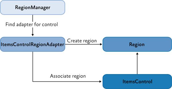 Отношения между регионом, элементом управления и адаптером