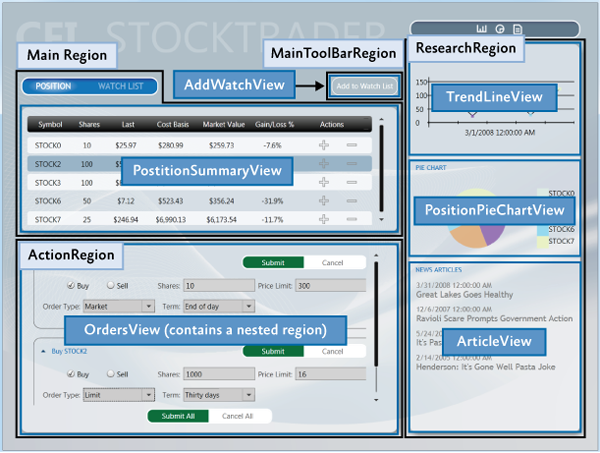 Оболочка, регионы и представления в Stock Trader RI