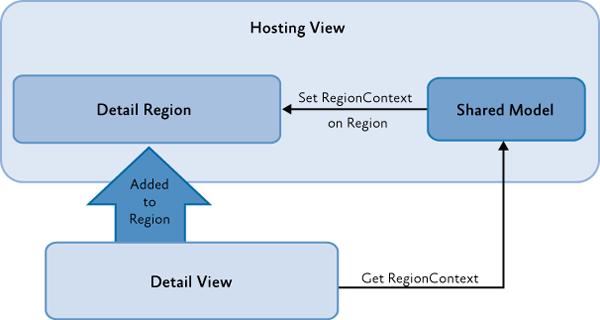 Использование RegionContext