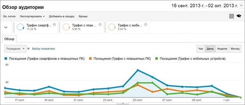 Самые полезные обновления Google Analytics в 2013 году