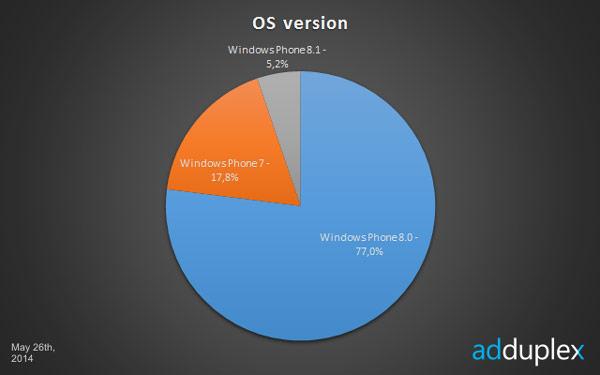 Доля Windows Phone 8.1 в общем числе аппаратов с Windows Phone достигла 5%