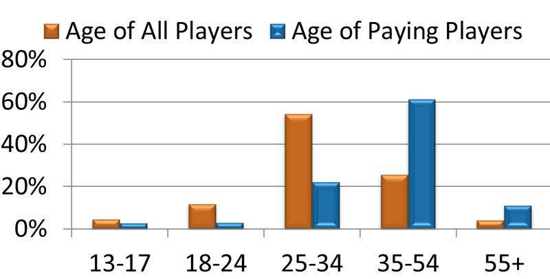 Сбор и анализ статистики во free to play играх