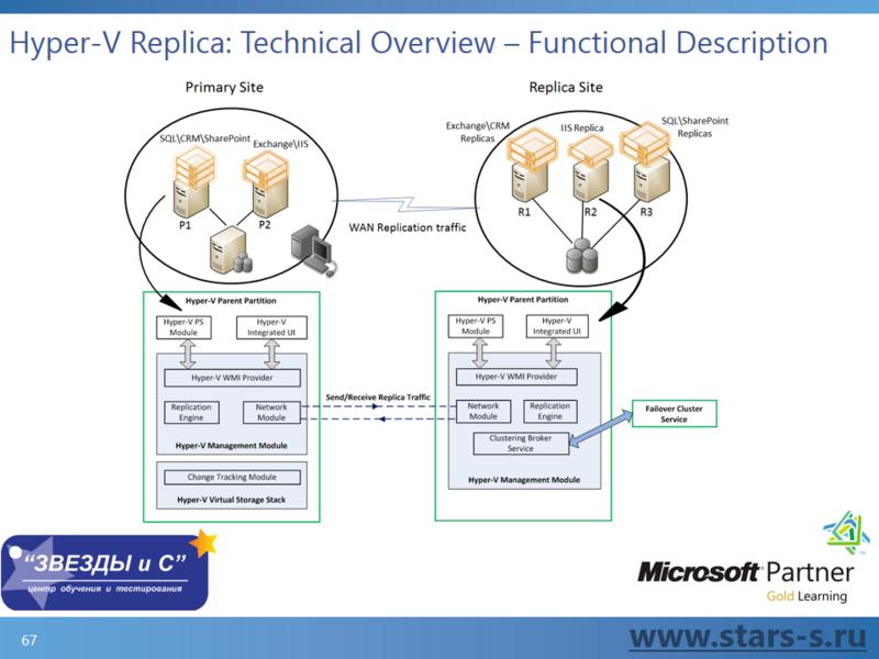 Секреты виртуализации Hyper V Windows Server 2012 от Экс Архитектора Microsoft Алексея Кибкало