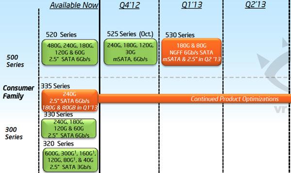 По данным «дорожной карты», Intel SSD 530 дебютирует во втором квартале двумя моделями