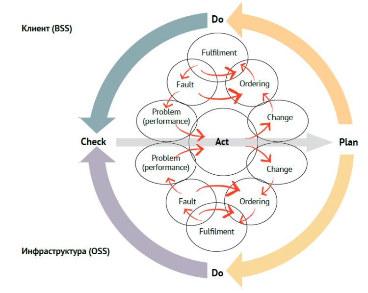 Сервисные оси координат или как объединить методологии управления ИТ и телекоммуникациями