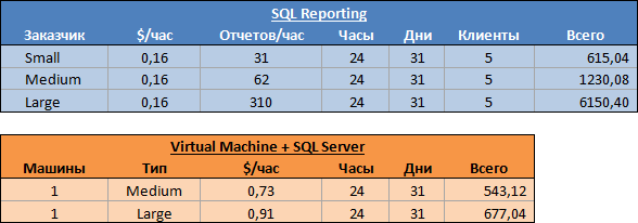 Сервисы SQL Reporting в облаках