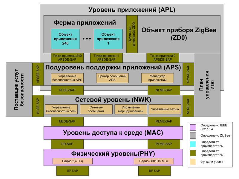 Сетевая инфраструктура систем РТЛС