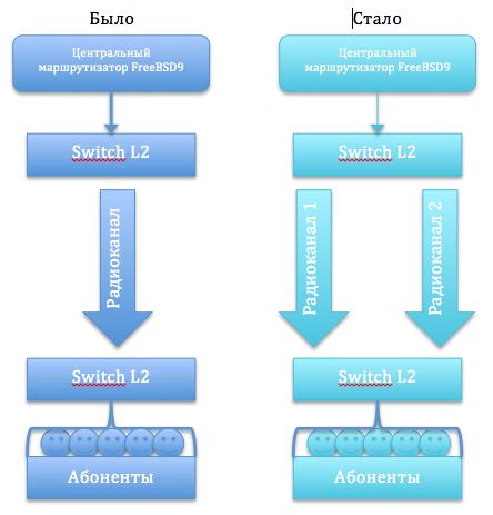 Сетевые извращения: несколько одинаковых ip на разных интерфейсах маршрутизатора в FreeBSD