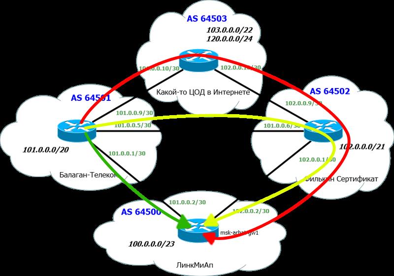 Сети для самых маленьких. Часть восьмая. BGP и IP SLA