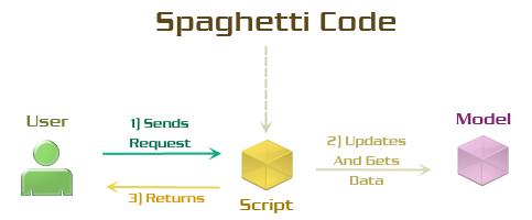 Спагетти код