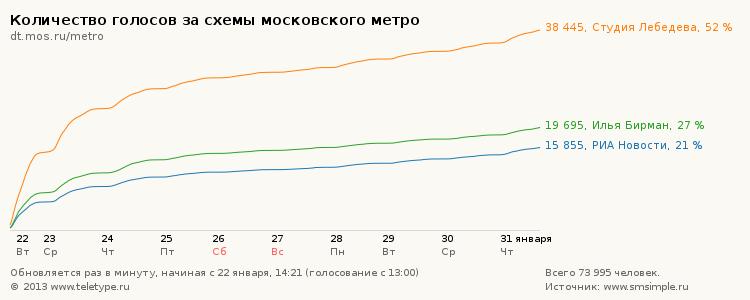 Схема студии Лебедева выбрана в качестве новой карты московского метро
