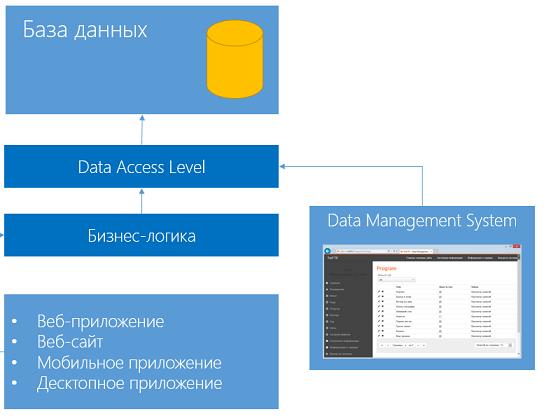 Система управления данными на базе ASP.NET Dynamic Data