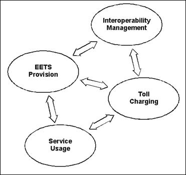 Системы взимания платы на базе спутниковой навигации. Часть 1