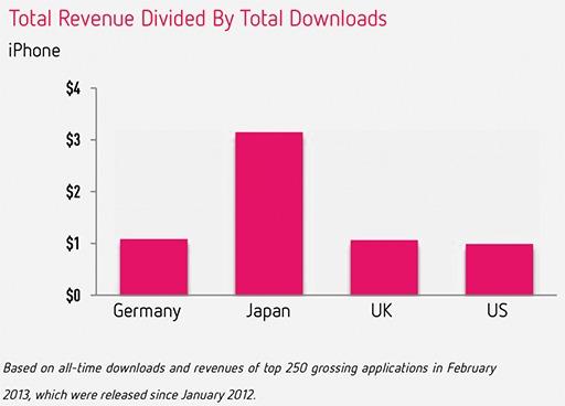 Сколько приносят Top Free приложения в App Store
