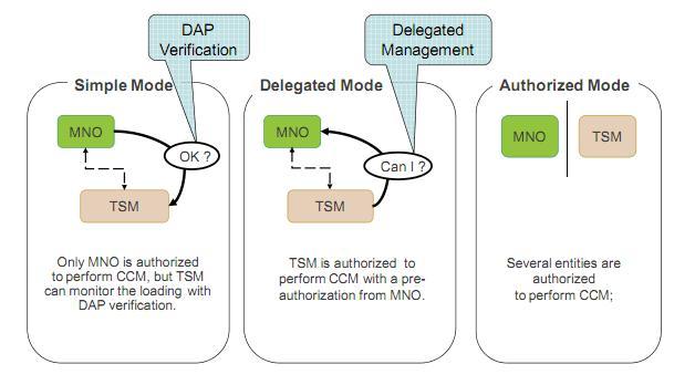Служба TSM для управления NFC приложениями на SIM