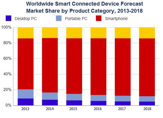 ПК, первоначально выступавшие основным средством доступа к сети, превращаются в дополнение к мобильным устройствам