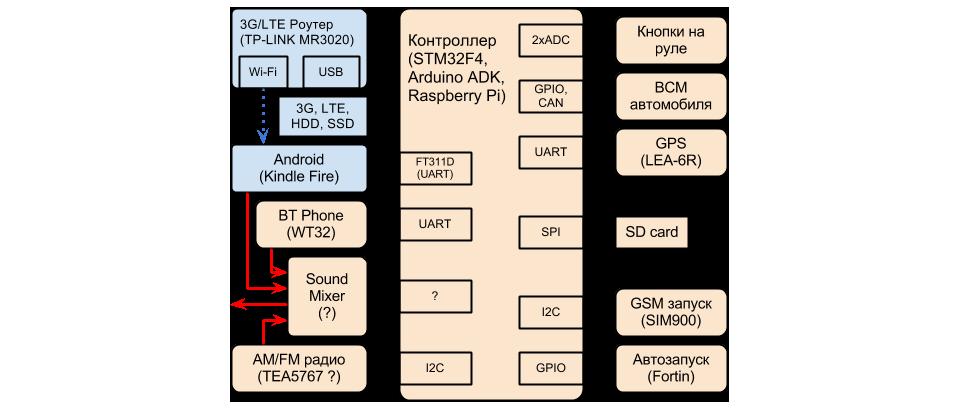 Собираем идеальный CarPC на Android: недостроенный долгострой