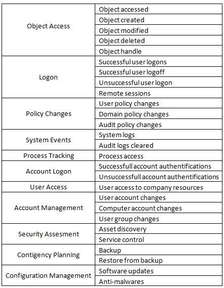 Соответствие стандартам и политикам в сканерах уязвимостей и SIEM