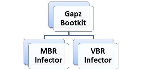 Современные буткит технологии и детальный анализ Win32/Gapz