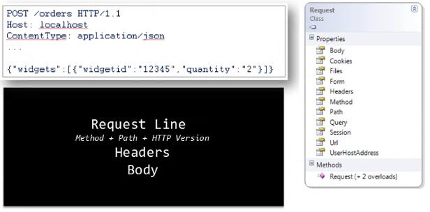 Создаем первое приложение на NancyFX. Часть третья. Модули Nancy