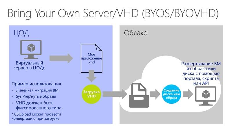 Создание кастомных виртуальных машин и образов в Windows Azure