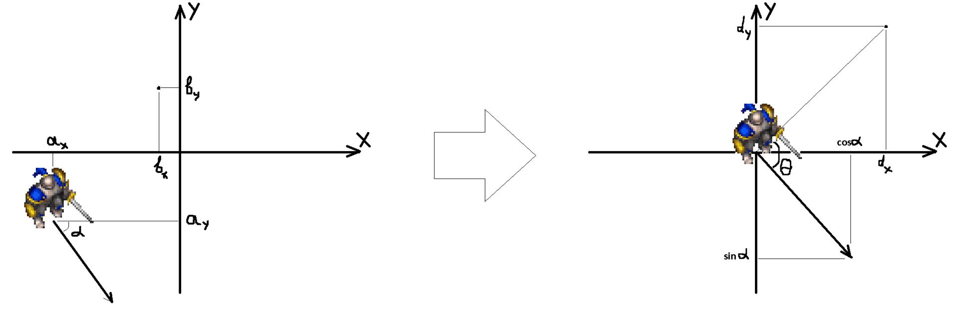 Создание несложного бота для WoW, программирование маршрутов (продолжение)
