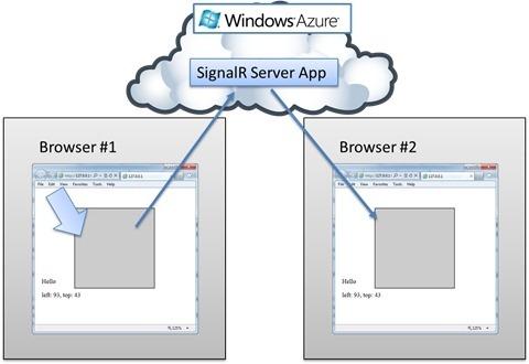 Создание облачного, асинхронного и масштабируемого веб приложения с близкими к реальному времени долгоживущими соединениями с SignalR