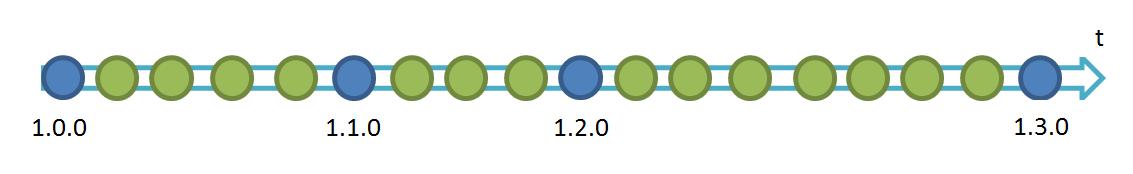 Создание patch'ей на Wix при помощи PatchWiz. Часть 2