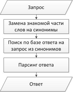 Создание простого интерактивного помошника