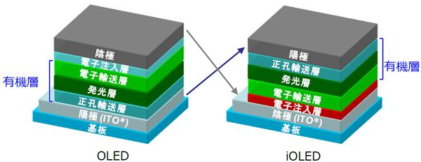 В структуре iOLED анод и катод поменялись местами