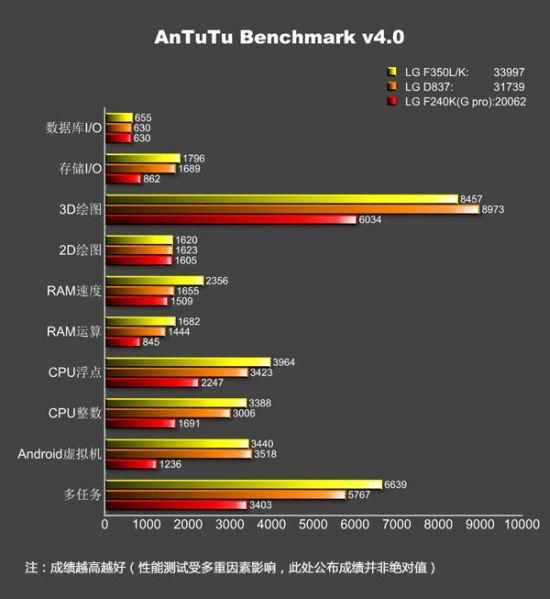 Смартфон LG G Pro 2 построен на однокристальной системе Qualcomm Snapdragon 800