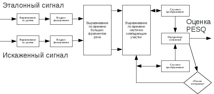 Подробная схема алгоритма PESQ
