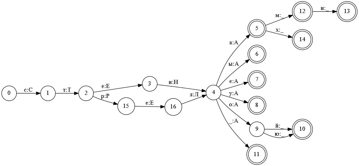 Способы представления словарей для автоматической обработки текстов