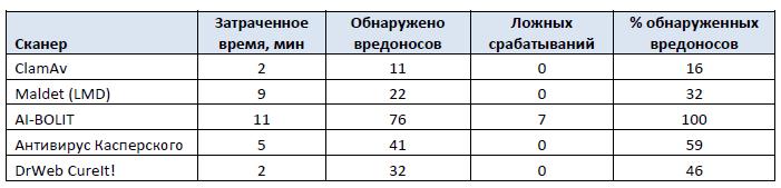 Сравнение сканеров вредоносного кода на сайте