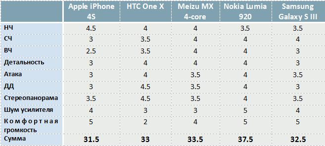 Сравнение звука пяти актуальных смартфонов
