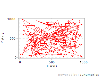 Средства построения графиков для .NET. Часть 2