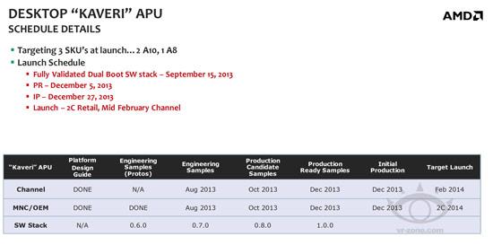 Стала известна дата выхода настольных APU AMD Kaveri
