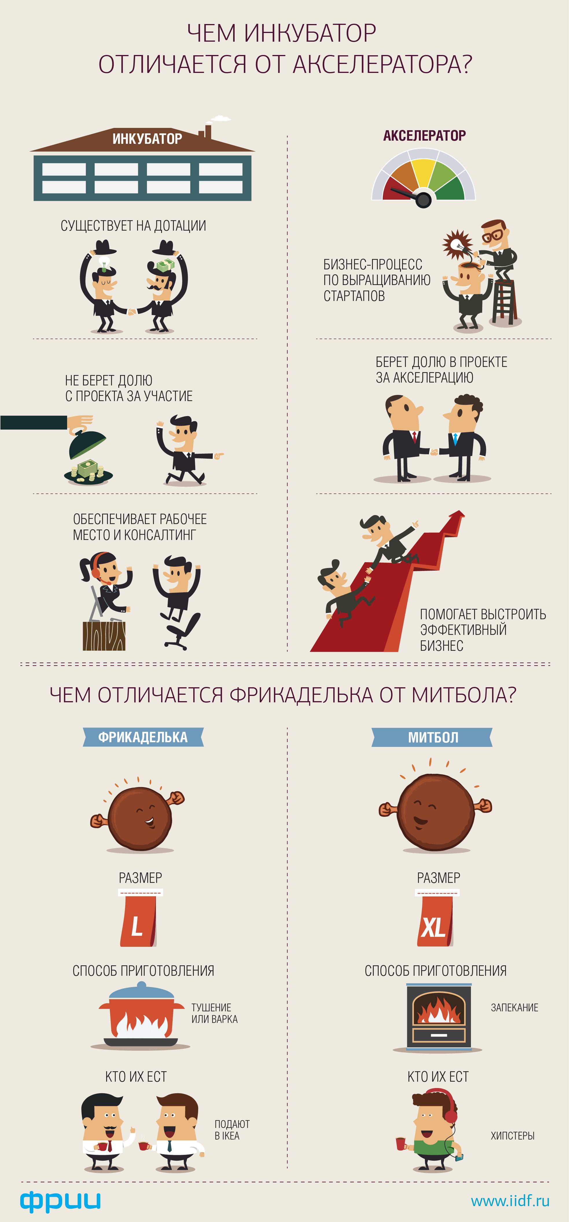 Стартапу в помощь: инкубаторы и акселераторы России