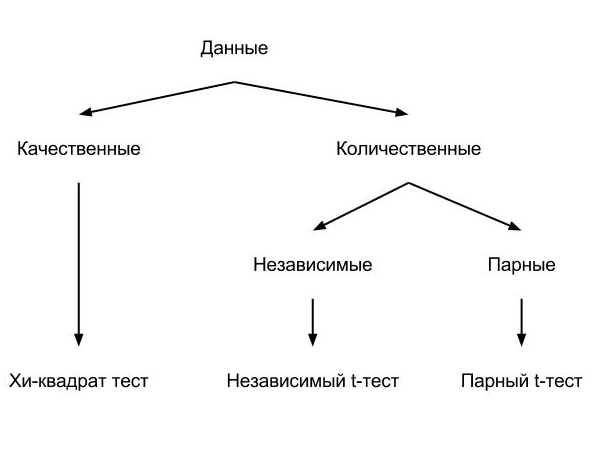 Статистические тесты в R. Часть 3: Тесты количественных данных
