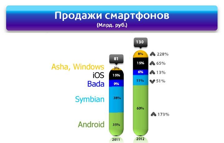 Статистика продаж цифровой техники в России