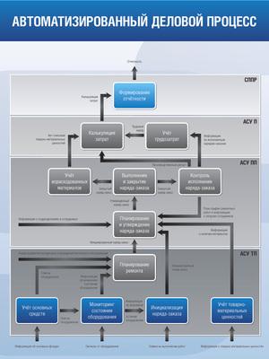 Стенд Комплексной Автоматизации: описание опыта разработки