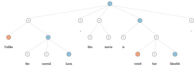 Стэнфордская нейросеть определяет тональность текста с точностью 85%, код отдадут в Open Source