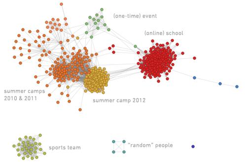 Стивен Вольфрам провёл математический анализ социальных сетей