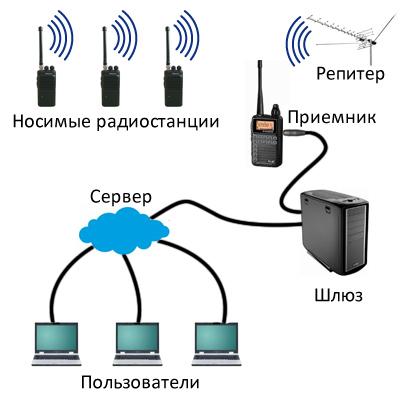 Как сделать сервер радио