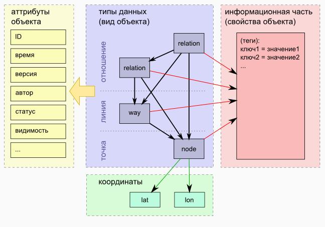 Структура данных проекта openstreetmap