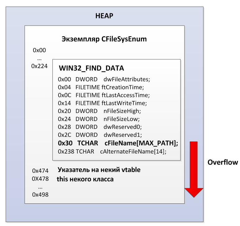 Сюрприз из kernel32 для сетевых ресурсов (MS12 081, детальный разбор уязвимости в Microsoft File Handling Component)