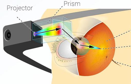 Технические спецификации Google Glass и SDK для разработчиков